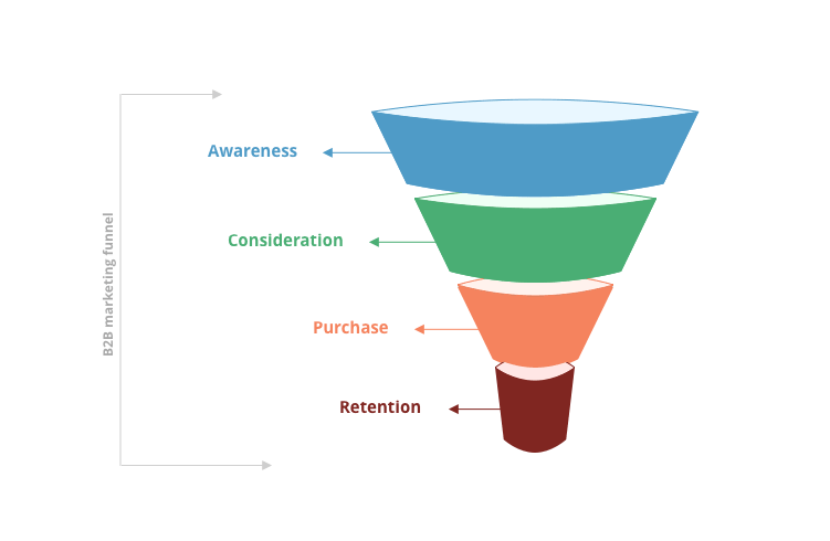 Rodller - B2B marketing funnel